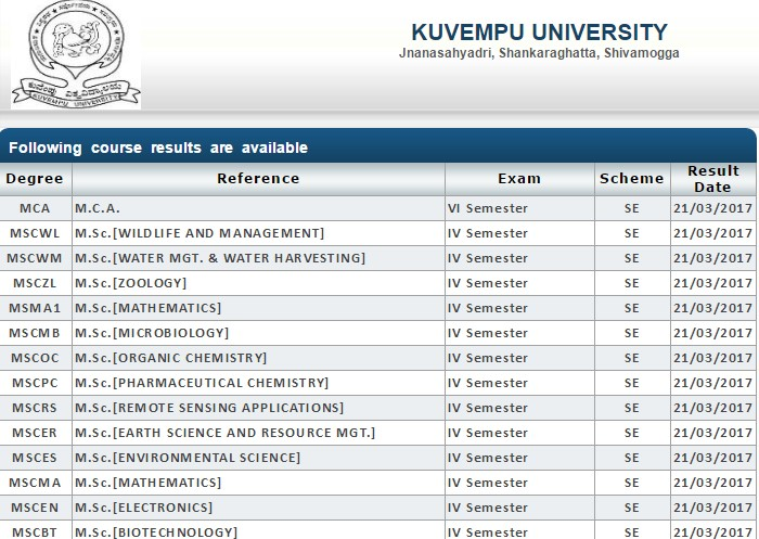 Kuvempu University Results