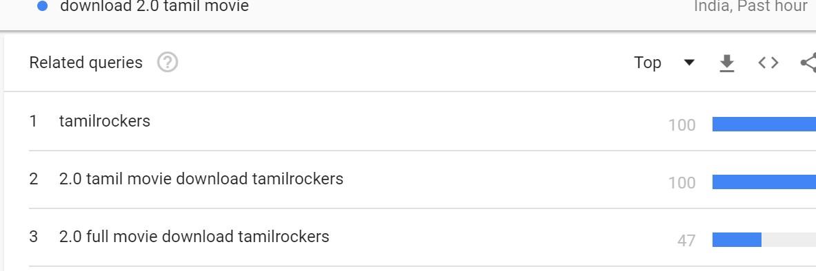 2.0 tamilrockers google search